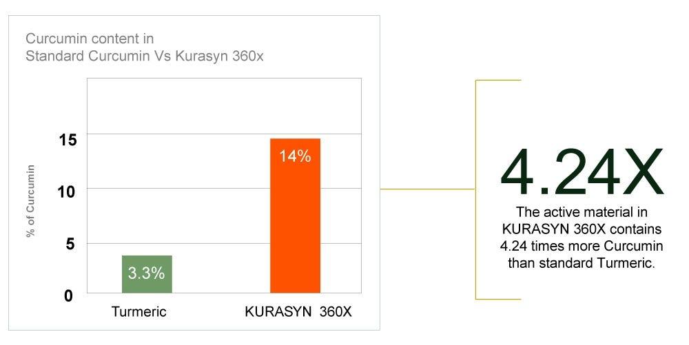Graph of curcumin, the active ingredient in turmeric in Kurasyn 360x